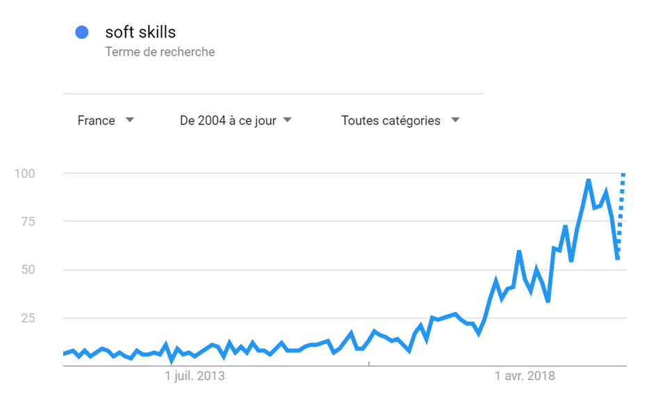 courbe soft skills google